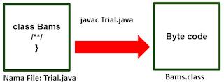 Mitos Nama Kelas dan Nama File Pada Java