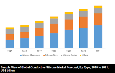 global conductive silicone market type