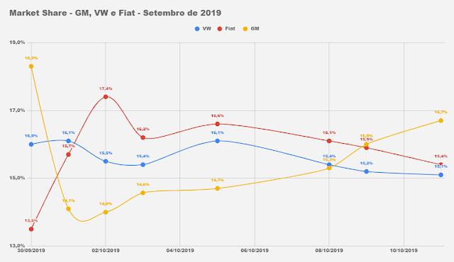 Carros mais vendidos no 1º decêndio de outubro de 2019