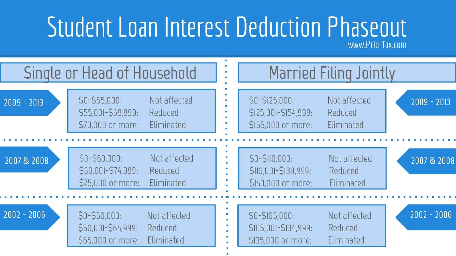 Student Loan Interest Deduction   Los Angeles ORT College