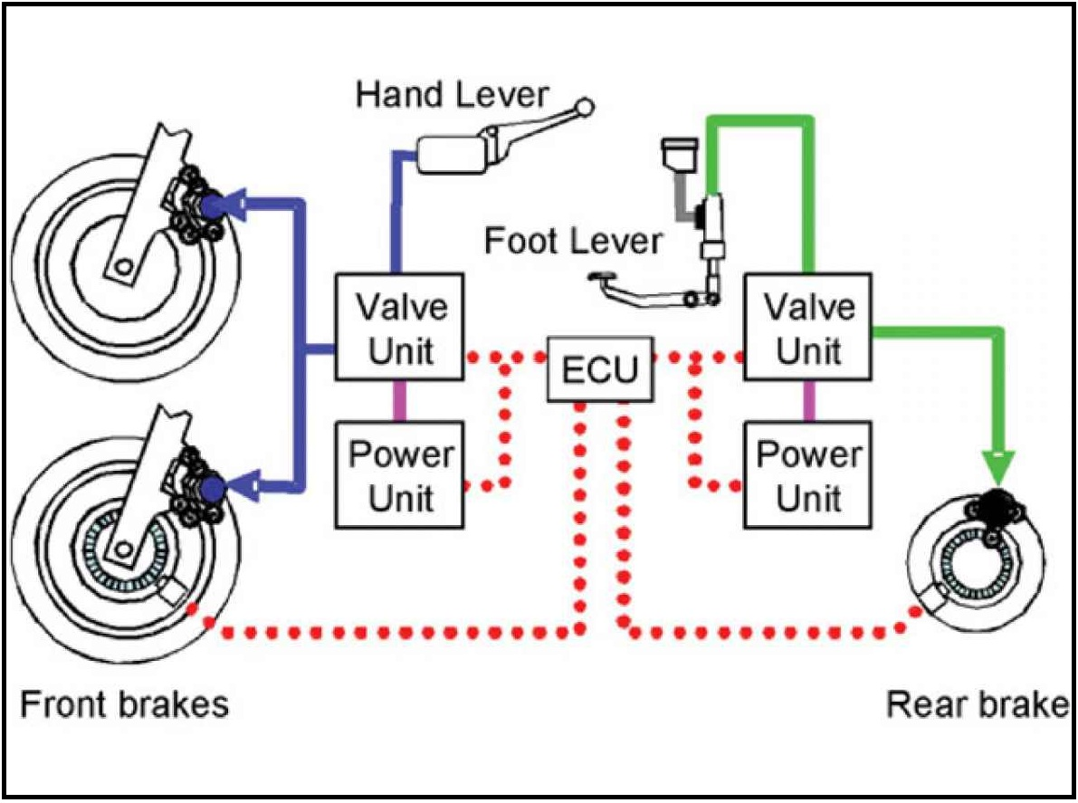 Brake By Wire System Replaces Mechanical And Hydraulic Components With Electronic Sensor Actuators To Control The Braking