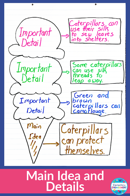 Kids love this graphic for main idea!