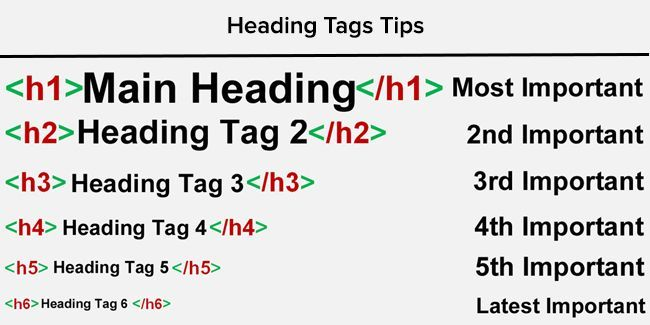 Heading Tag Optimization