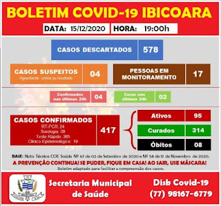 Ibicoara registra mais 04 casos de Covid-19 e 02 curas da doença