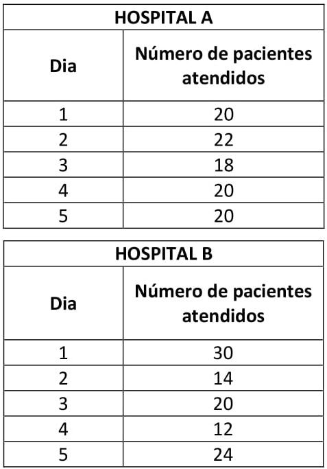 hospital a b