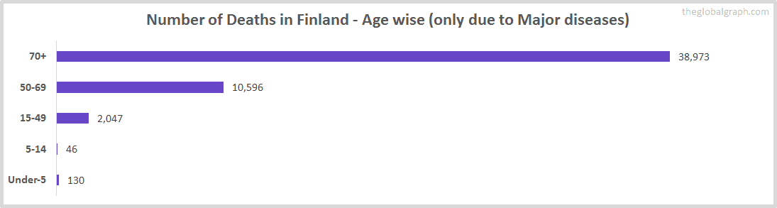 Number of Deaths in Finland - Age wise (only due to Major diseases)