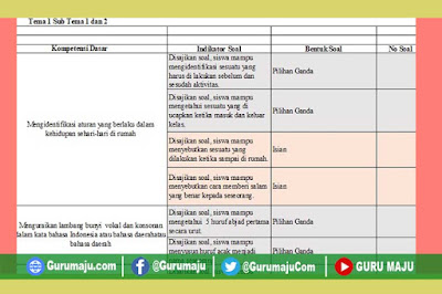 Kisi-Kisi Soal UTS / PTS Kelas 1 Semester 1 K13 Revisi Terbaru