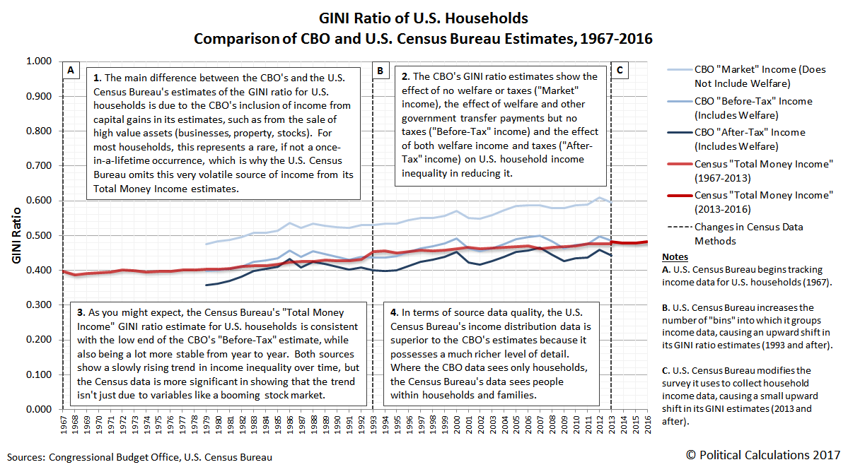 GINI Ratio of U.S. Households, Comparison of CBO and U.S. Census Bureau Estimates, 1967-2016