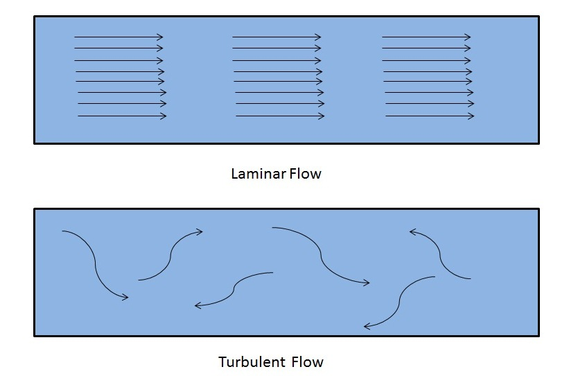difference between laminar and turbulent flow mechanical booster rh mechanicalbooster com laminar air flow diagram with name laminar flow hood diagram