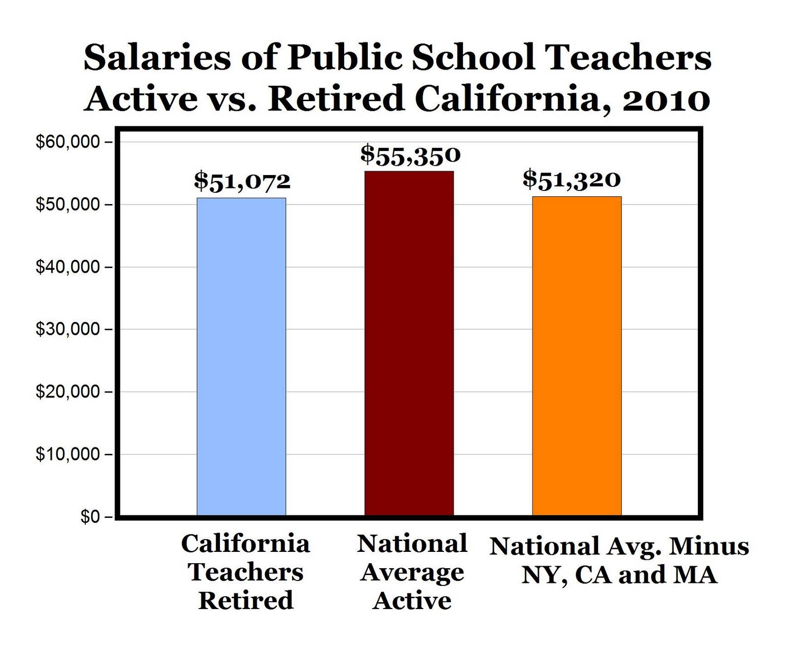 CARPE DIEM: Teachers in CA Receive More in Retirement Than ...