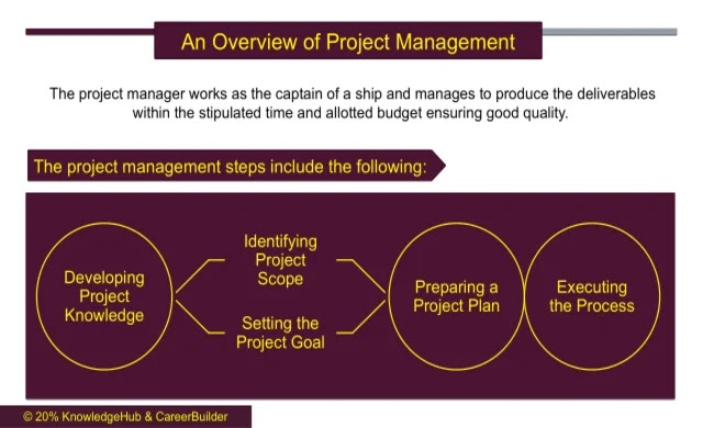 An overview of project management which explains project management plans, project portfolio management and project management reports.