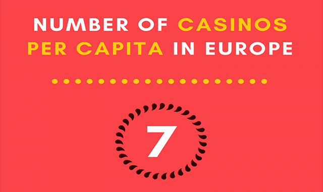 Number of Casinos per capita in Europe
