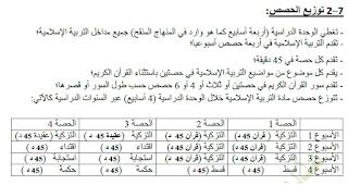 توزيع الحصص الاسبوعية حسب الوحدة الدراسية