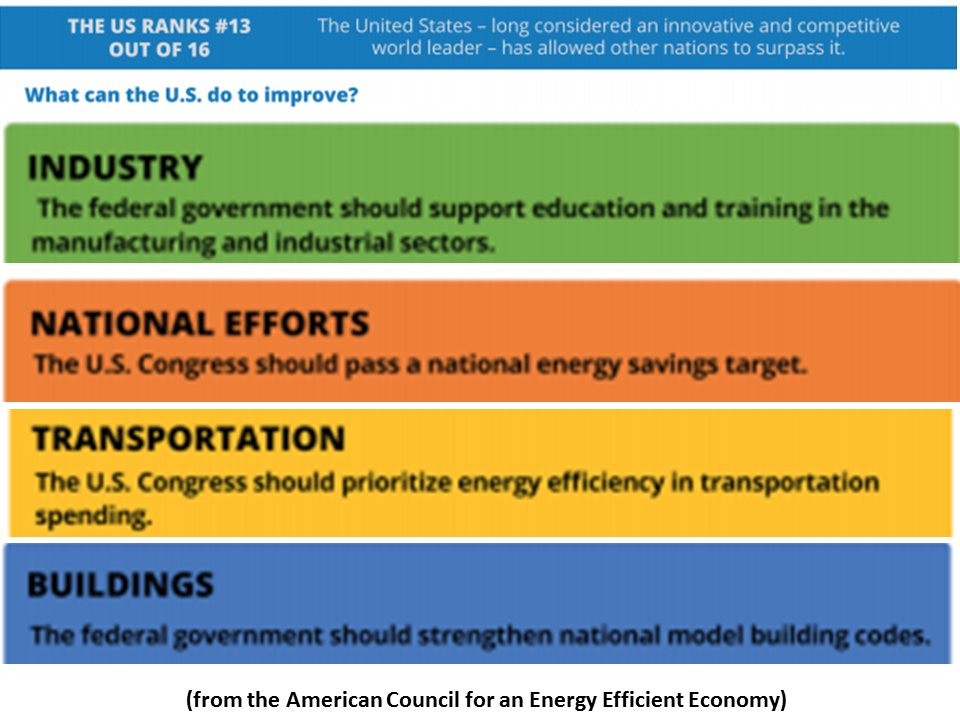 NewEnergyNews: TODAY'S STUDY: THE WORLD'S MOST AND LEAST