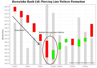 Piercing Line Chart Pattern