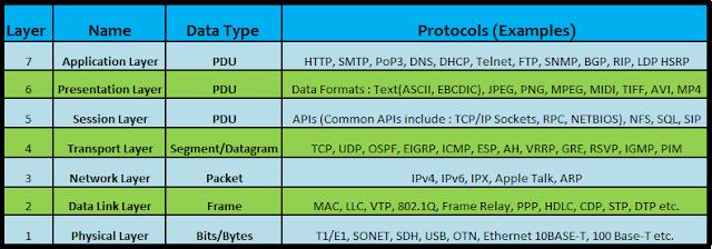 OSI Model Protocol Stack