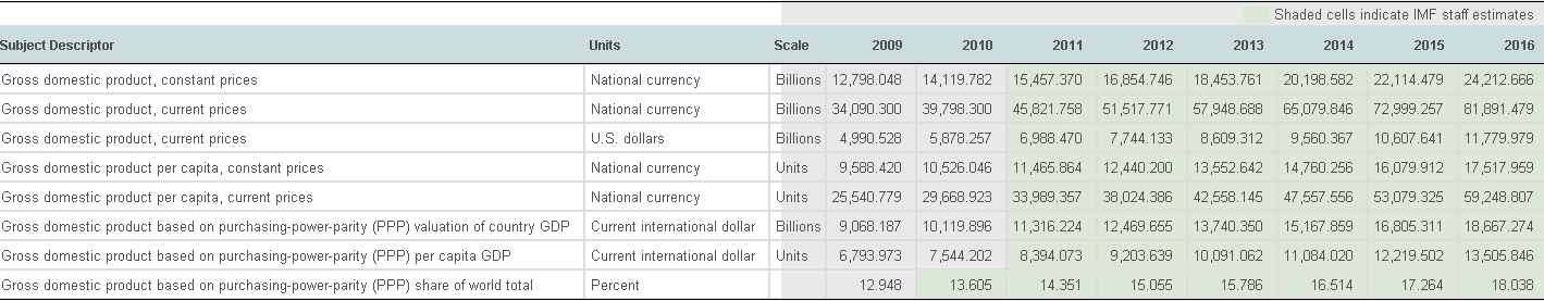 IMF GDP and PPP Estimates for China Through 2016 | NextBigFuture com