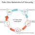 Palo Alto Networks ขยายความคุ้มครองสู่วงการสาธารณสุข  ลดความซับซ้อนของอุปกรณ์รักษาความปลอดภัยไซเบอร์ โซลูชั่นส์ที่ใช้ Machine Learning อุปกรณ์ตรวจวัด Crowd-sourced Telemetry และข้อมูล MDS2  เพื่อระบุอุปกรณ์อย่างรวดเร็ว แม่นยำ และหยุดยั้งการโจมตีนั้น