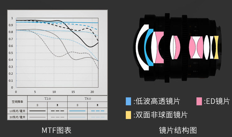 MFT-график и оптическая схема объектива Viltrox 20mm T2 ASPH