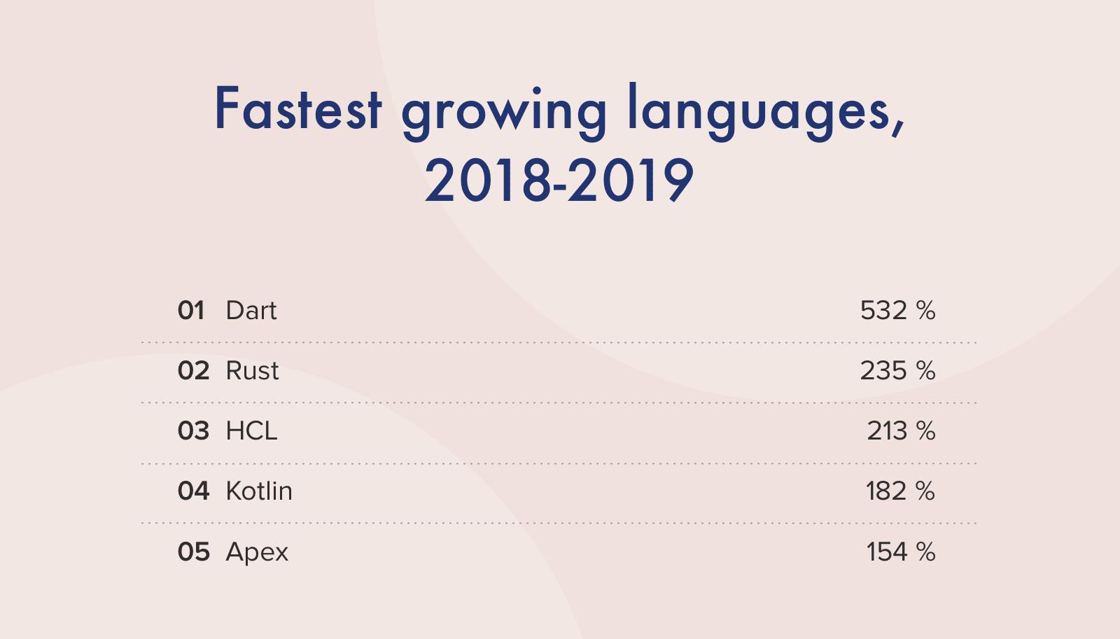 Top 5 Fastest Growing Programming Languages Ranking