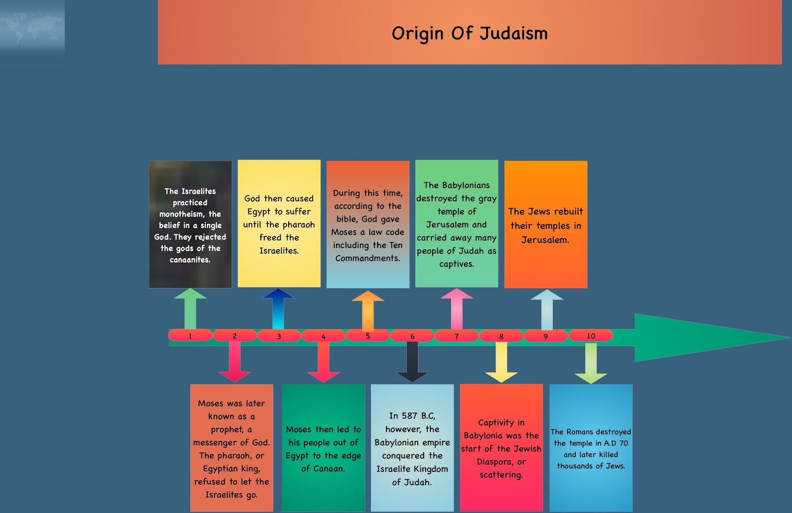 the origin and history of judaism The jewish nation began with a single couple judaism originates nearly 4,000 years ago in the middle east with a couple named abraham and sarah, whom g‑d selected to start a new people, the chosen nation.