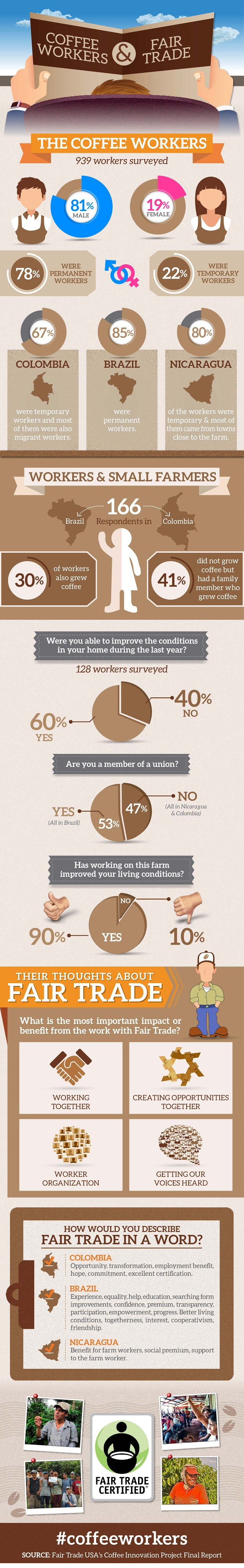Coffee Workers And Fair Trade #infographic #Coffee Workers #infographics #Trade #Fair Trade