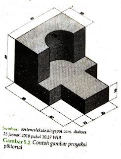 Materi GTO Menerapkan sketsa gambar benda 3D sesuai aturan proyeksi pictorial