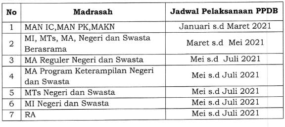 Juknis PPDB RA, MI, MTs, MA dan MAK Tahun Pelajaran 2021-2022