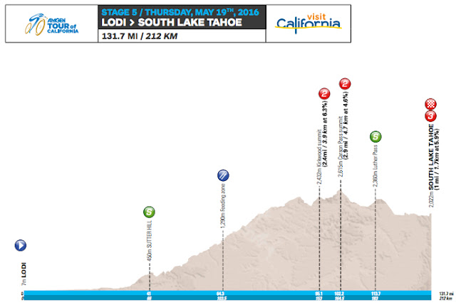 Stage 5 profile map Tour of California