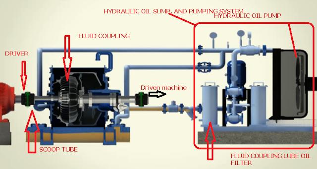 scoop-fluid-coupling