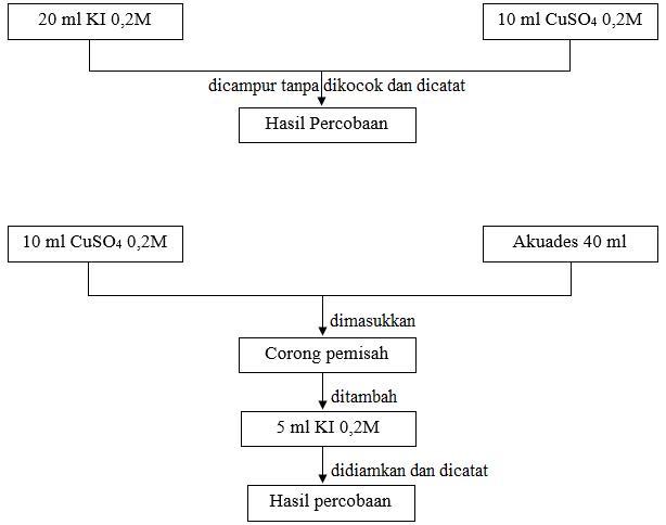 diagram alir Sistem ion Cu(II) iodida dalam air
