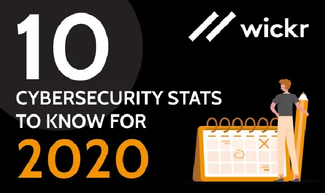 10 Cybersecurity Stats to Know for 2020 #infographic