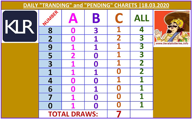 Kerala Lottery Winning Number Daily Tranding and Pending  Charts of 7 days on  18.03.2020