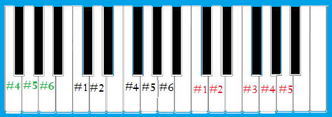 cara main pianika