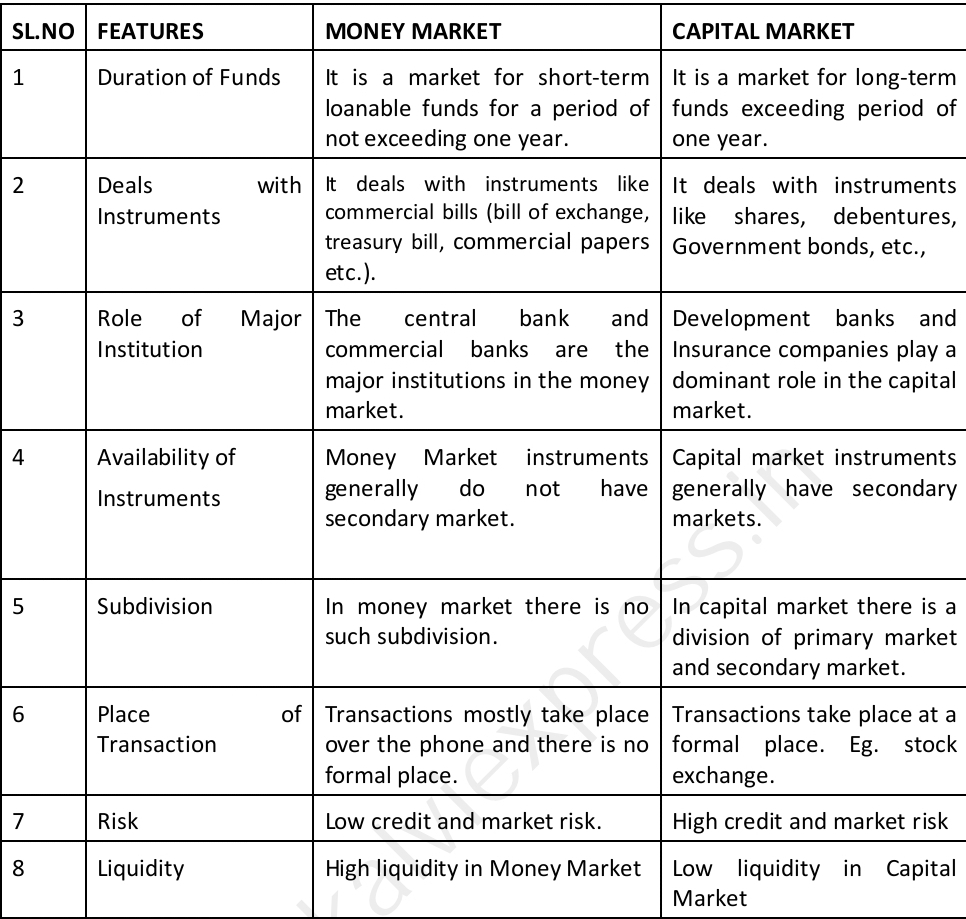 12th commerce Guide Chapter 6: MONEY MARKET - Reduced syllabus 2021 based - book back Questions and answer