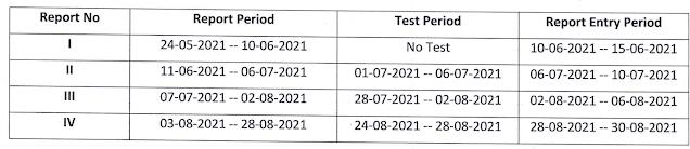 Anna University Internal Assessment Schedule UG/PG 2021 (2nd Semester)