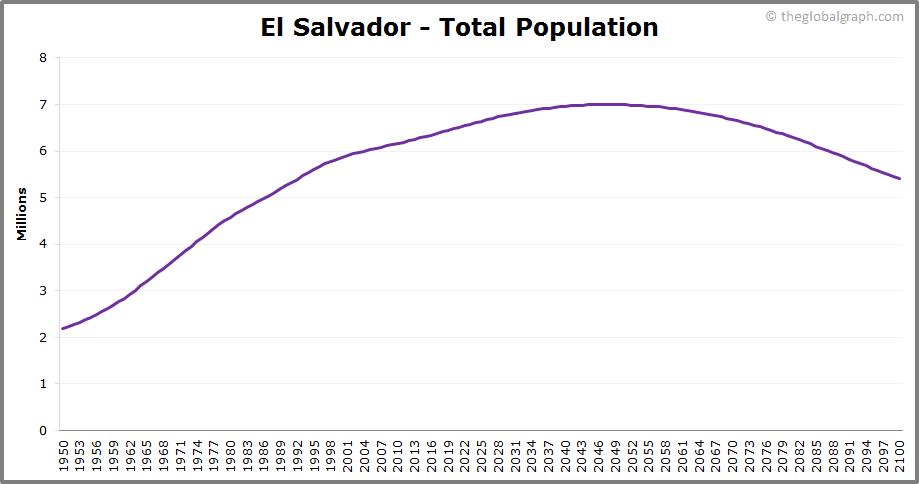 El Salvador  Total Population Trend