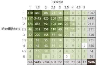 geocaching matrix grid D- en T-waarde