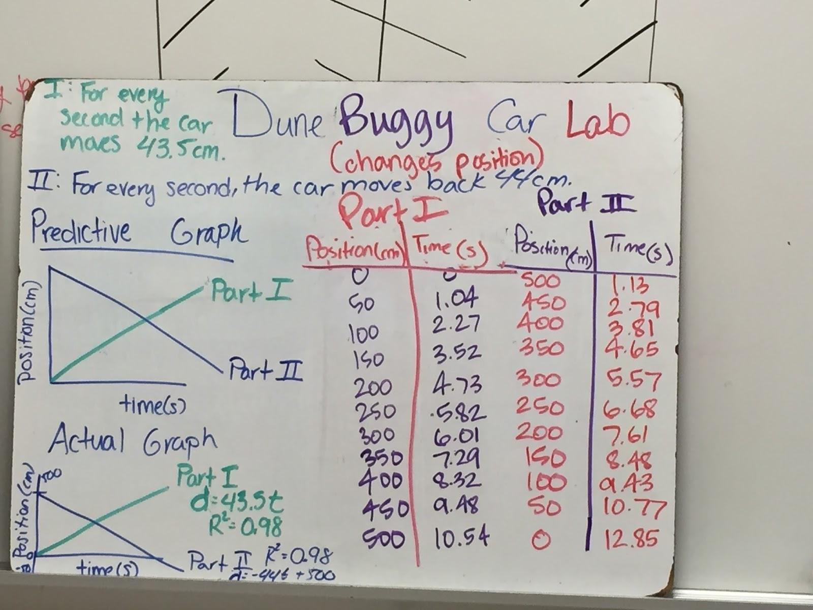 Buggy car lab answers