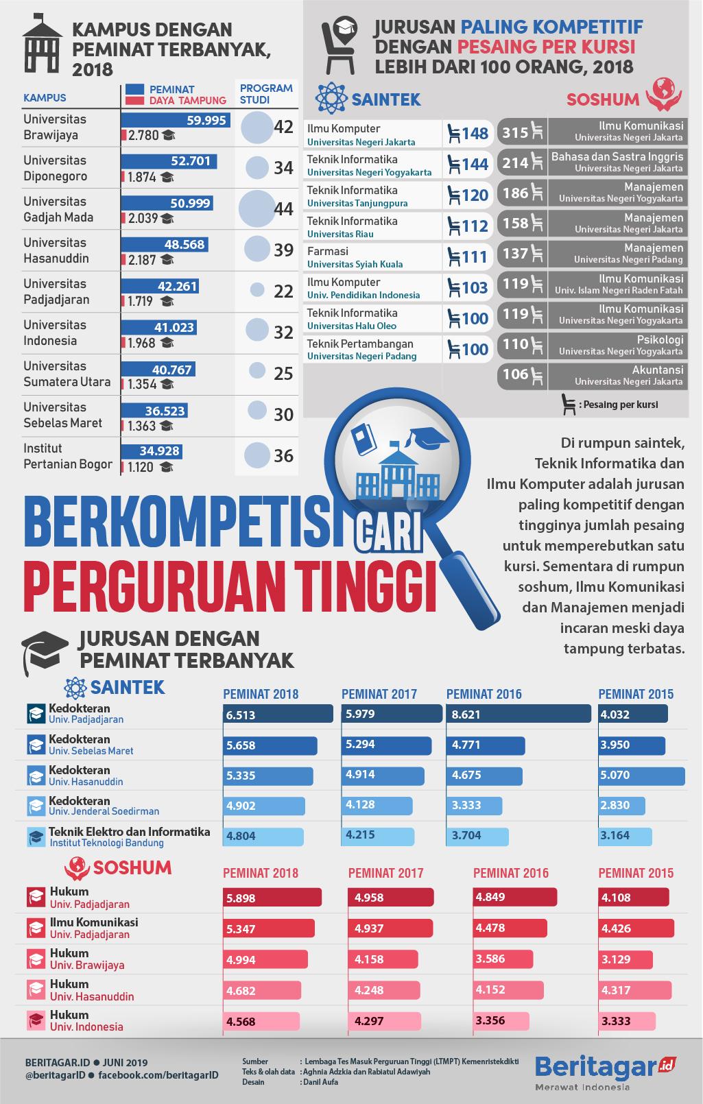 Infografis Berkompetisi Cari Perguruan Tinggi