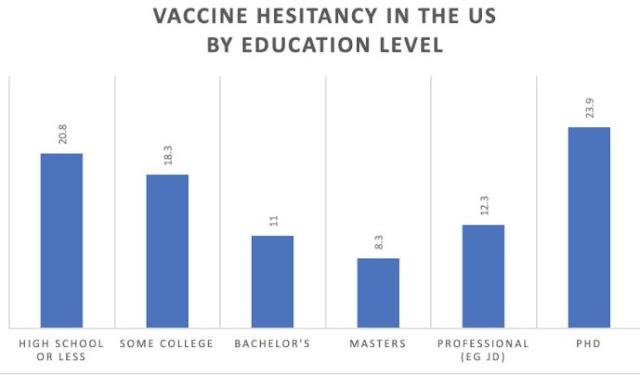 PHD Most Vaccine Hesitant