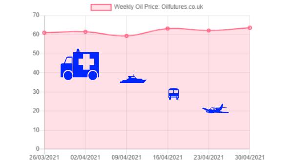 Oil price in April