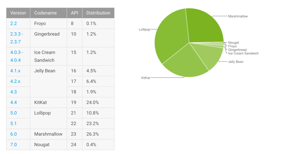 Android Distribution Update For December 2016 – Nougat Hits 0.4%