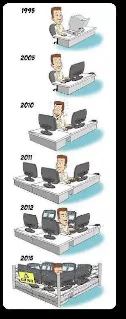 Monitor evolution