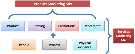 4 es of marketing The marketing mix is most commonly executed through the 4 p's of marketing: price, product, promotion and place.