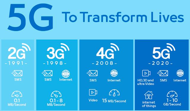 Kominfo Akan Mengimplementasi Jaringan 5G