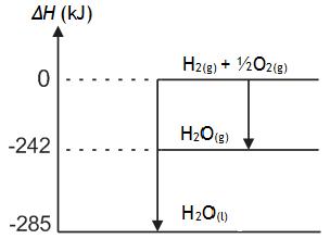 Soal latihan termokimia kimiakuya kimiakuya blog dari diagram energi di atas pada penguapan 2 mol air dari tubuh diperlukan energi sebesar ccuart Gallery