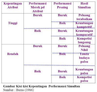 Gambar Kisi-kisi Kepentingan Performansi Simultan