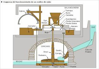 Esquema de un molino de eje vertical