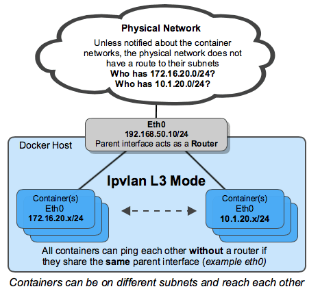 sFlow: Docker networking with IPVLAN and Cumulus Linux
